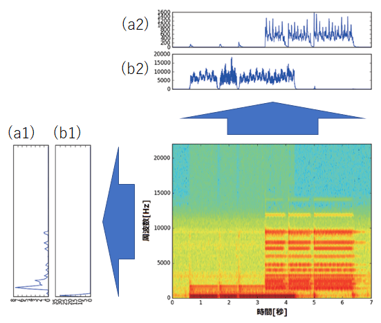 図2 非負値行列因子分解による音声データの周波数解析