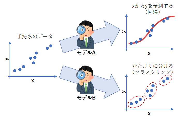 図1 データとモデルの関係性