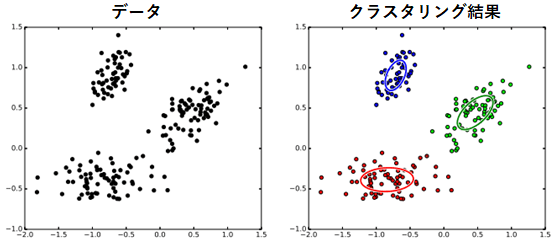 図3 データのクラスタリング