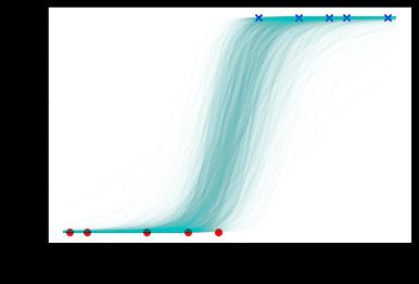 図3 ロジスティック回帰モデルによる予測
