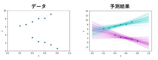 図4 混合回帰モデルによる予測
