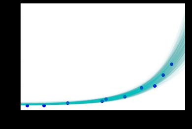 図4 ポアソン回帰モデルによる予測