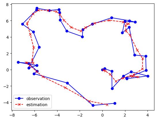 図5 線形動的システムによる位置推定