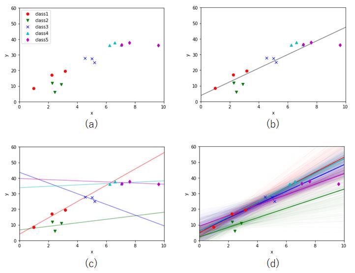 図5 線形回帰モデルと階層ベイズモデルの予測の比較