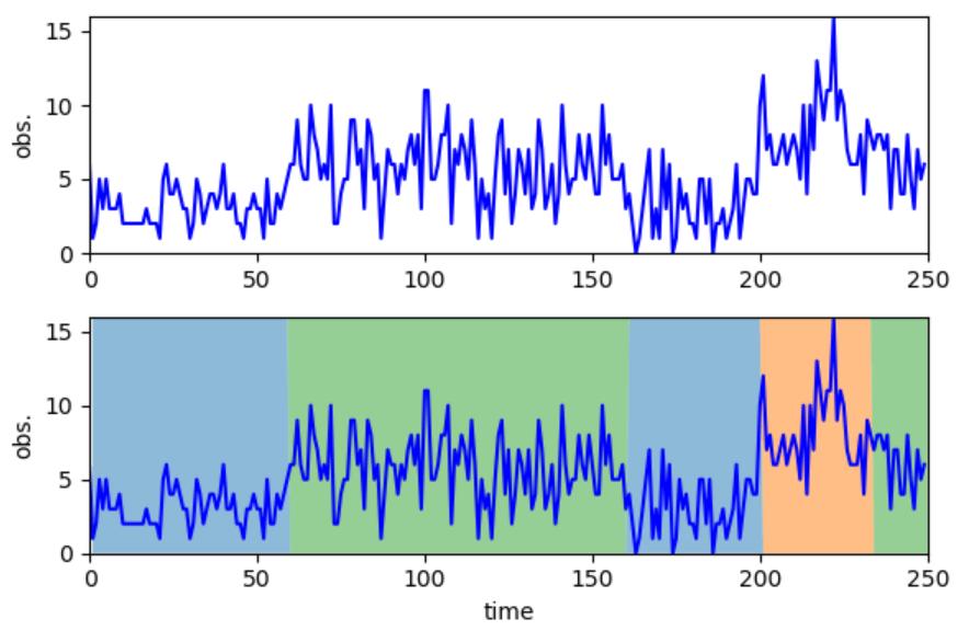 図6 隠れマルコフモデルによる時系列データの分割