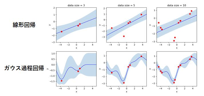 図6 線形回帰モデルとガウス過程回帰モデルの予測の比較