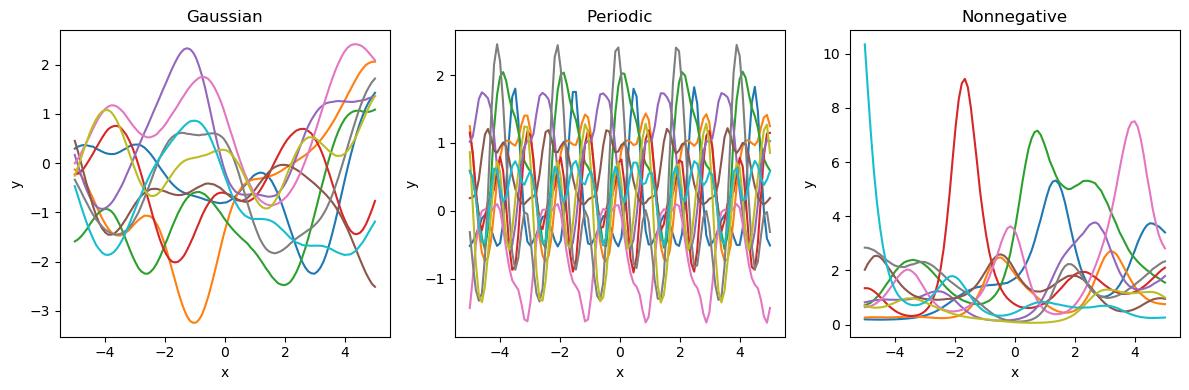 図7 ガウス過程の様々な拡張