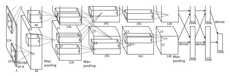 図8 畳み込みニューラルネットワークの構成例([Krizhevsky A, Sutskever I, Hinton GE, 2012]から引用)