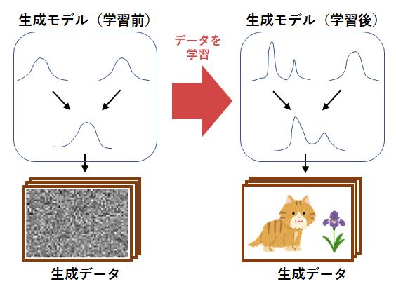 図1 生成モデルの学習