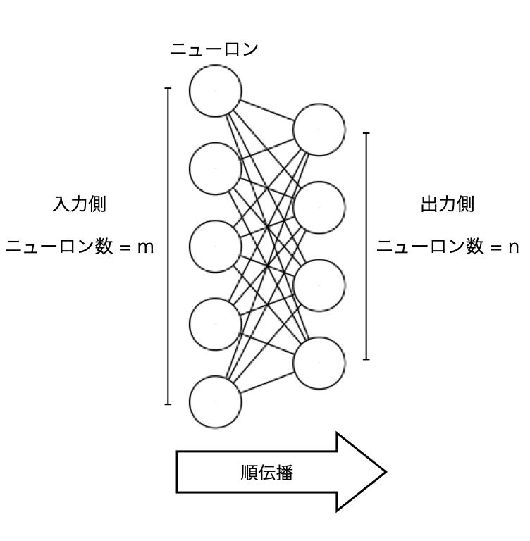 図1 層間の接続